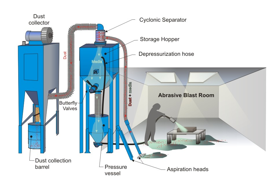 One of Hottest for Advanced Technology Shot Blasting Machine - Automatic Air Blasting System with Belt Conveyor – DX-BLAST